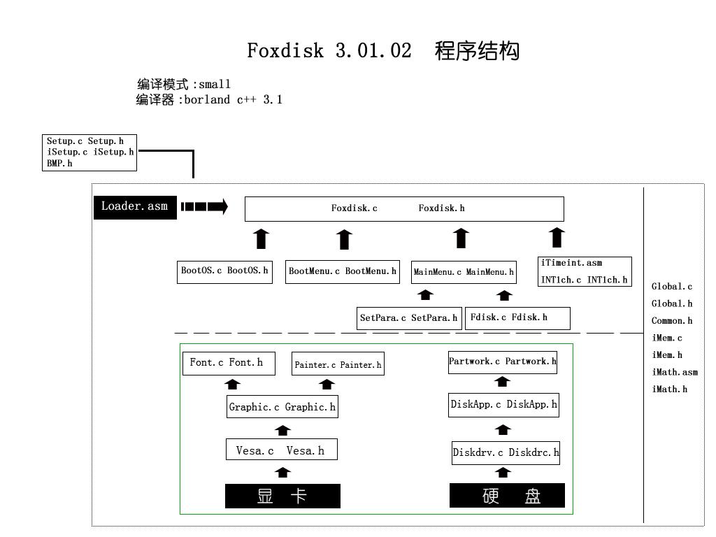 Foxdisk01-codemap